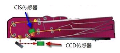 震旦ADC366双面同步扫描输稿器